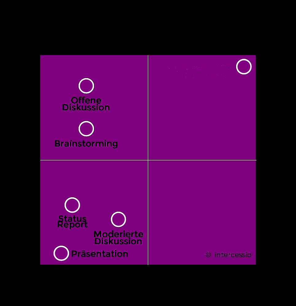 Liberating Structures versus andere Kommunikationsformen - by Intercessio