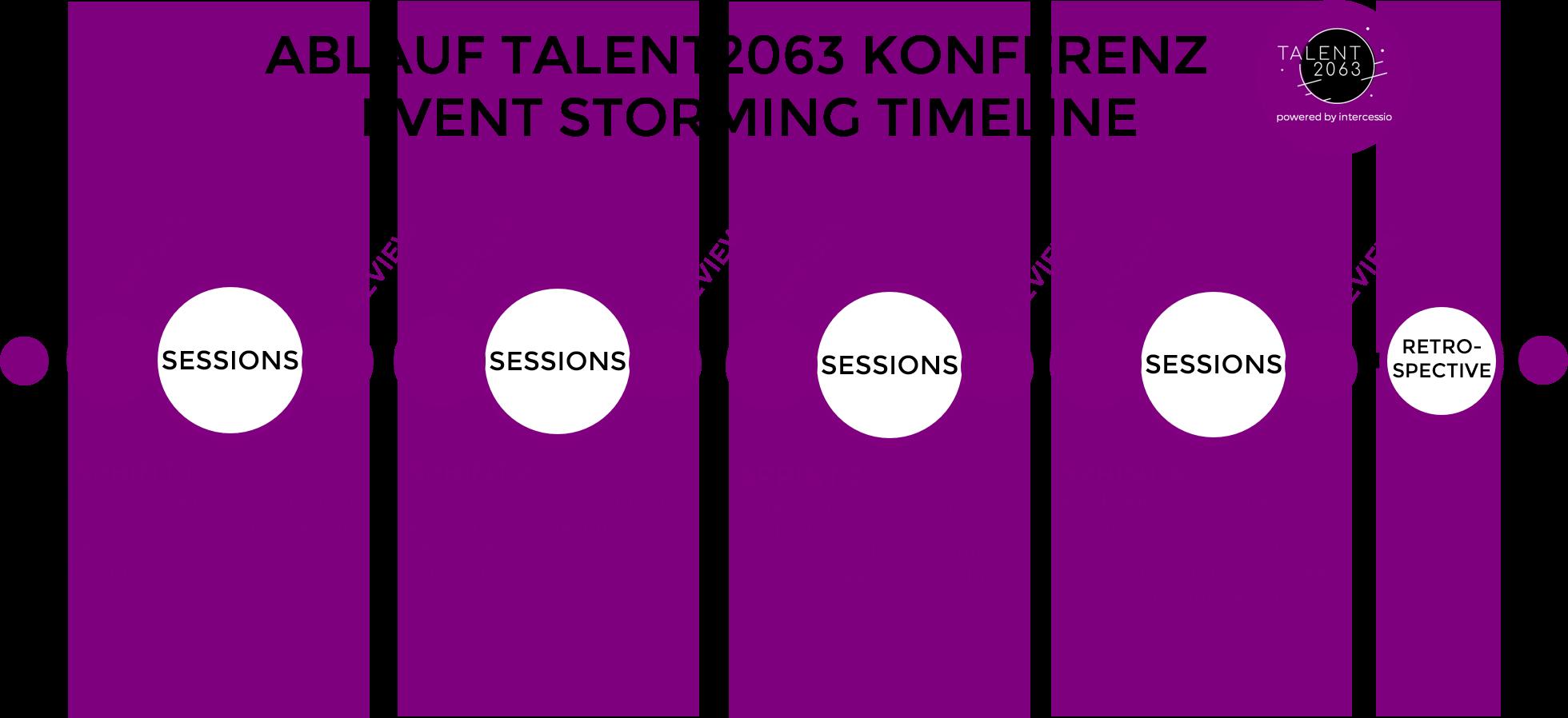 Talent2063 - Konferenz Timeline - Event Storming - 20200312